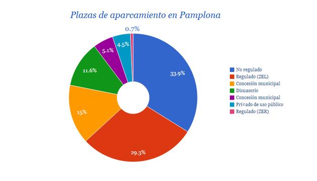 Gráfico del aparcamiento disponible en Pamplona