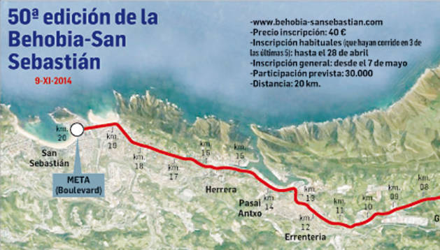 Mapa de la 50 edición de la Behobi-San Sebastián