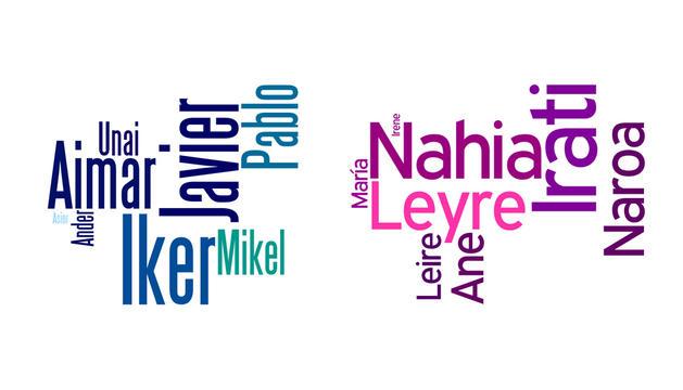 Los nombres más frecuentes en Navarra, según datos del INE