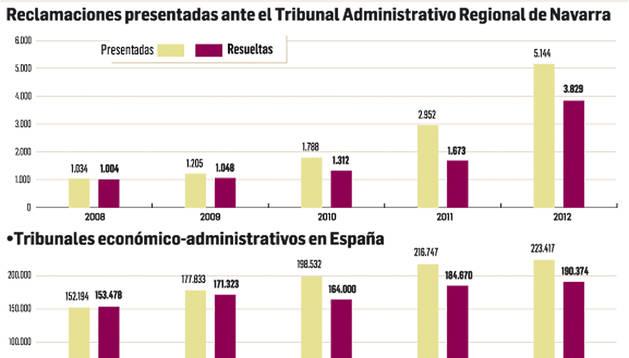 Evolución de las reclamaciones presentadas ante el Tribunal Administrativo Regional de Navarra