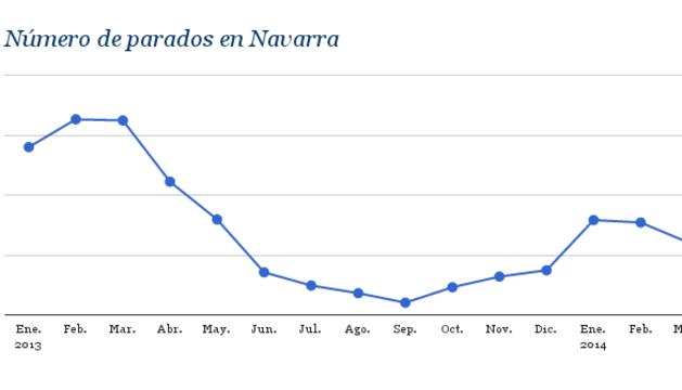 Evolución del paro en Navarra