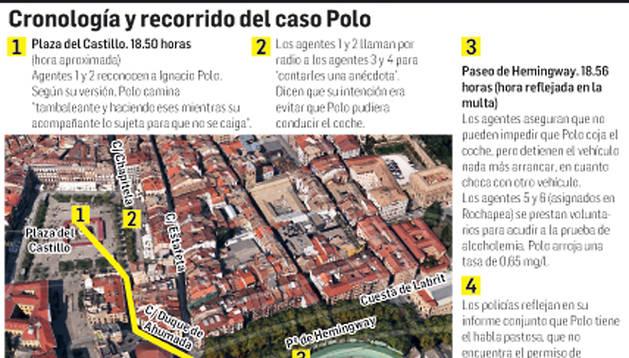Cronología y recorrido del caso Polo