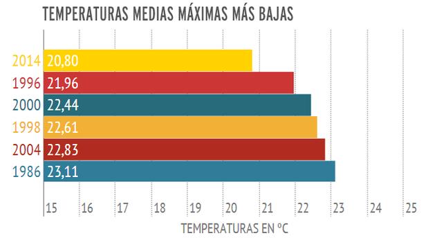 Temperaturas medias máximas más bajas.