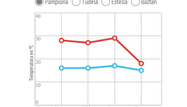 Gráfico en el que se observa la caída de temperaturas que se producirá el viernes
