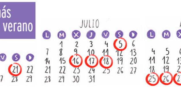 Gráfico con las máximas más altas del verano señaladas con un círculo rojo