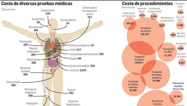 Gráfico explicativo con el coste de las pruebas médicas (izda.) y de los procedimientos (dcha.) y el