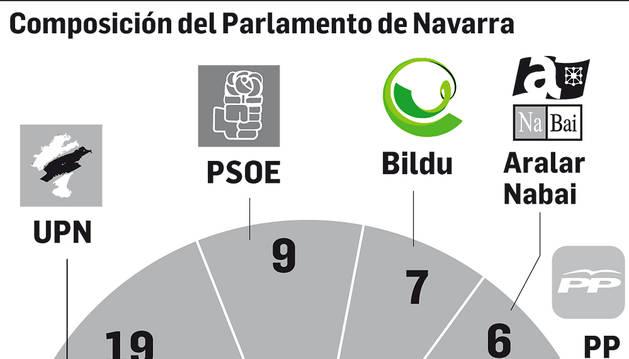 Los parlamentarios seguirán cobrando sueldo tras disolverse la Cámara