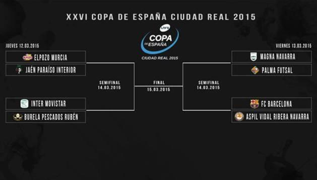 Cuadro de cuartos de la Copa de España