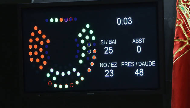 Objetivo: 26 parlamentarios