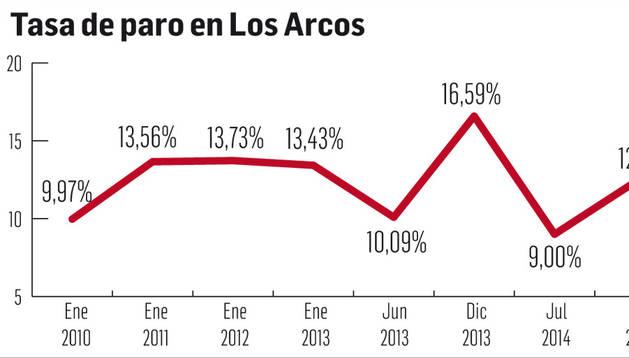 Gráfico con los datos de empleo