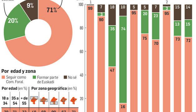 Gráfico: Prefiere seguir como Comunidad foral o la integración en Euskadi.