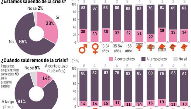 Los navarros, pesimistas por la crisis, reconocen estar mejor que el resto del país