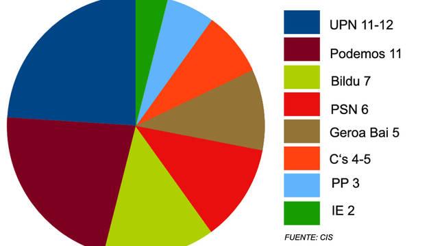 Gráfico de cómo quedaría el Parlamento foral según el barómetro del CIS.
