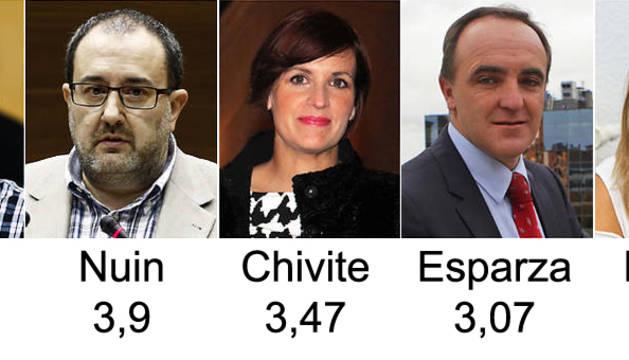 Puntuación de los candidatos navarros según el CIS.