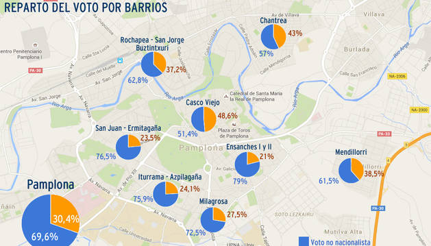Los partidos nacionalistas, sin mayoría en ningún barrio de Pamplona