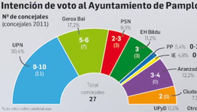 Intención de voto al Ayuntamiento de Pamplona.