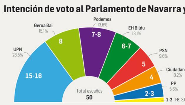 Intención de voto al Parlamento de Navarra.