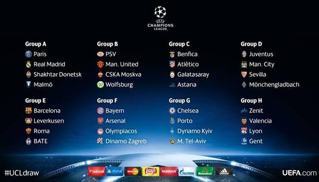 Así quedan los grupos de la Champions.