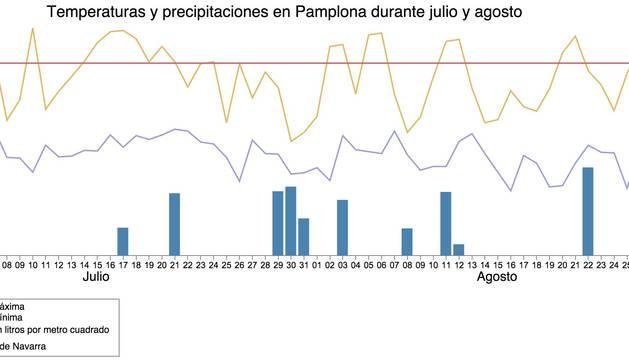 Julio y agosto 'acaloran' Pamplona con 30 días por encima de los 30ºC