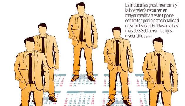 Peculiaridades de los contratos de trabajo fijos discontinuos