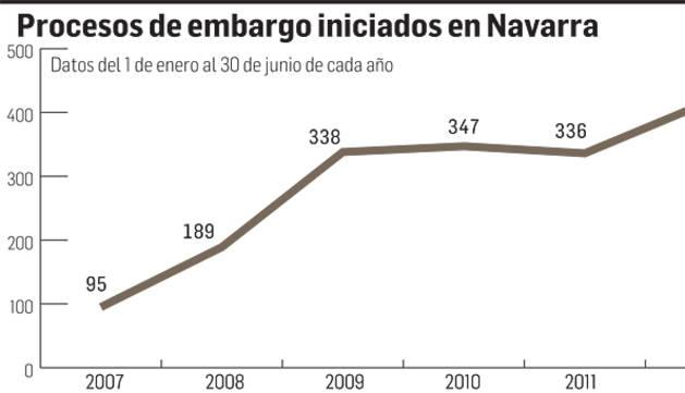El número de desahucios sigue en niveles similares al inicio de la crisis