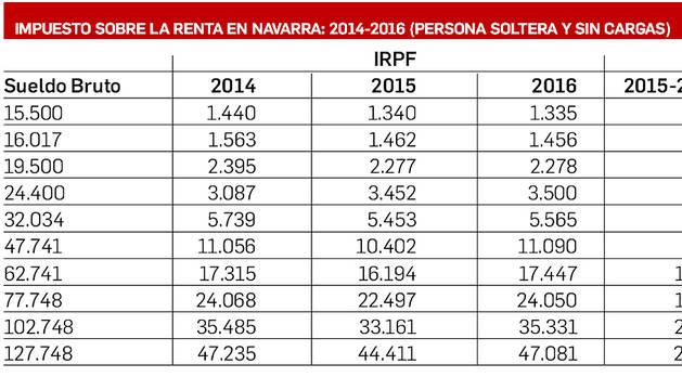Un informe concluye que los navarros pagarán más IRPF que vascos y riojanos