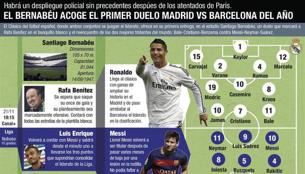 Las claves del Real Madrid-Barcelona.