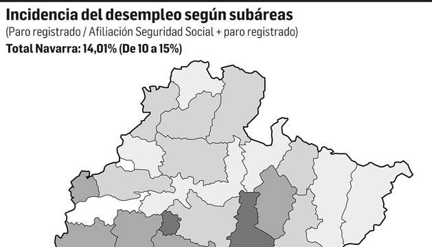 Etxauri, Corella y Cascante, las zonas más castigadas por el paro