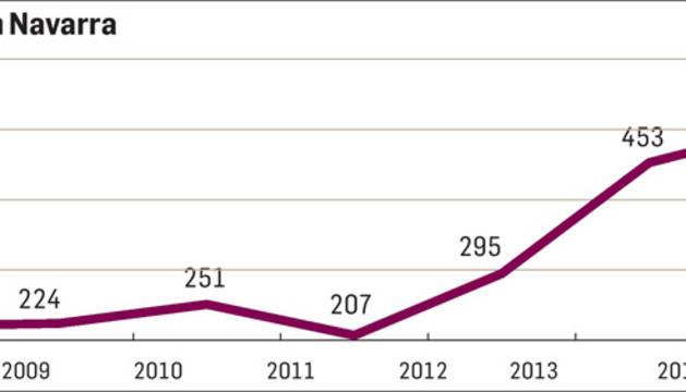 524 navarros renunciaron a su herencia en 2015 para evitar las deudas del difunto