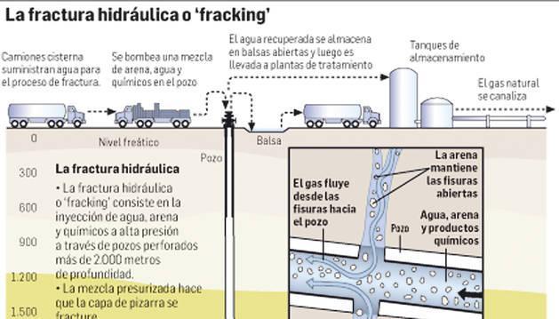 El 'fracking' se aleja de Navarra