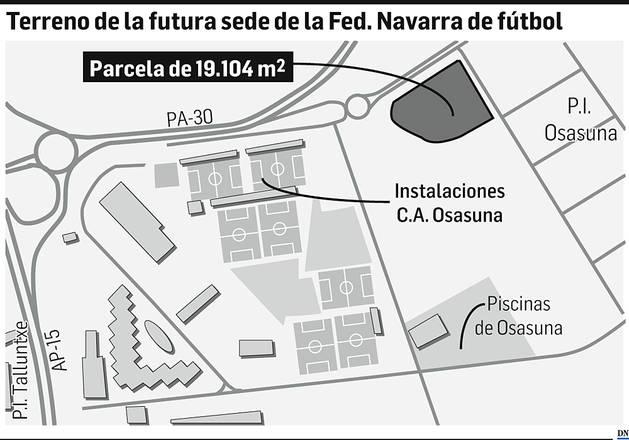 Terreno de la futura sede de la Federación Navarra de fútbol.