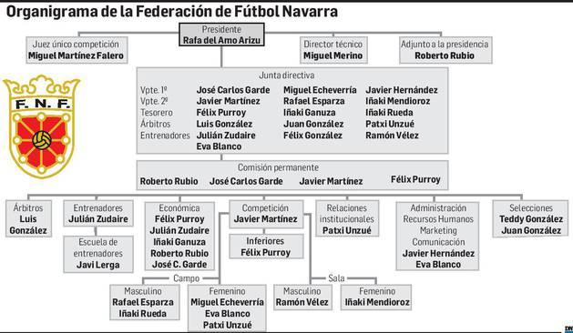 Organigrama de la Federación Navarra de Fútbol.