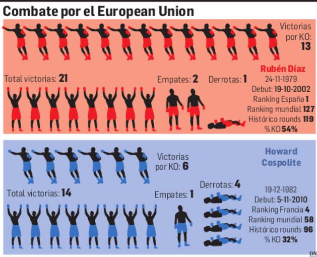 Combate por el European Union.
