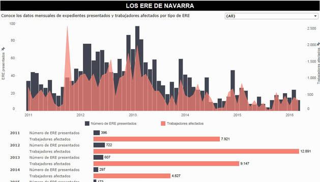 Uno de los gráficos que acompañan al reportaje de investigación sobre los ERE en Navarra