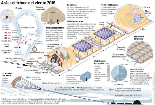 Reto y ciencia sobre el hielo ártico