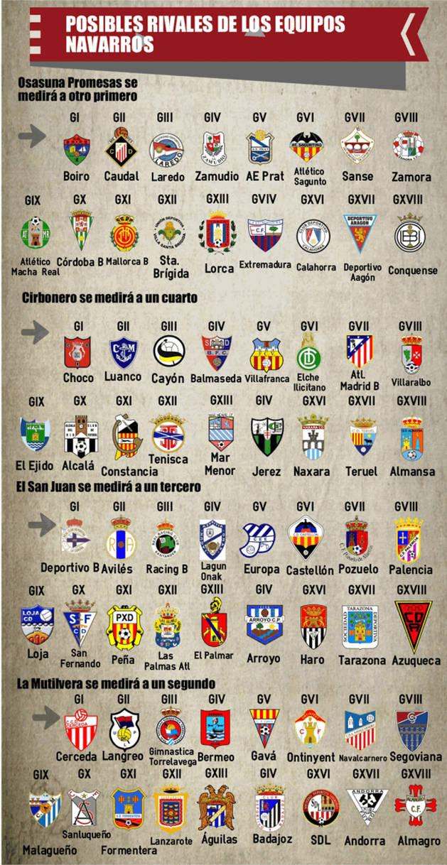 Estos son los 68 equipos que les pueden tocar a Osasuna Promesas, Cirbonero, San Juan y Mutilvera.