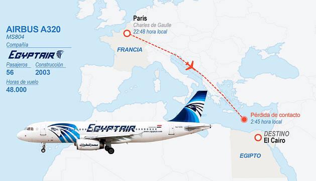 Gráfico que muestra la ruta que realizaba el avión desaparecido.