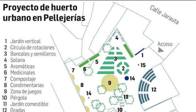 Adecuar Pellejerías como huerto urbano costará un mínimo de 8.700 €