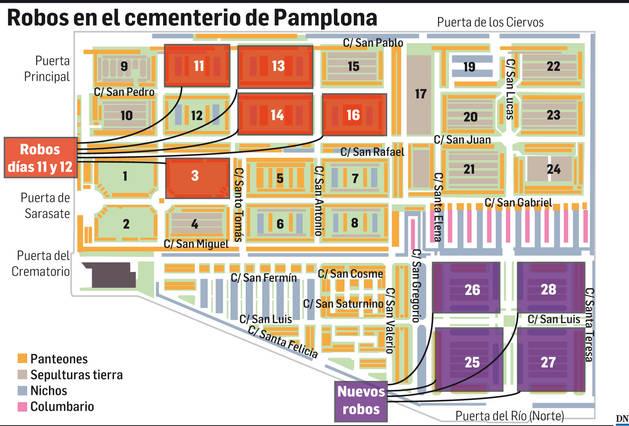 Robos en el cementerio de Pamplona.