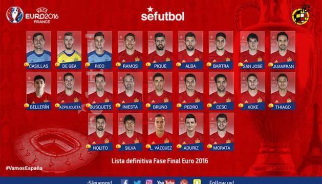 Relación de 23 jugadores convocados para la Eurocopa.