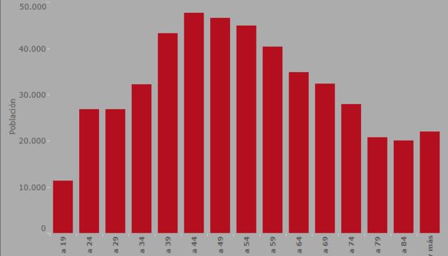 Gráfico con la distribución de electores navarros por edad