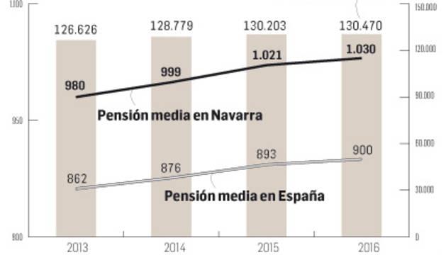 Los navarros deberían cotizar un 13% más para cubrir el gasto en pensiones