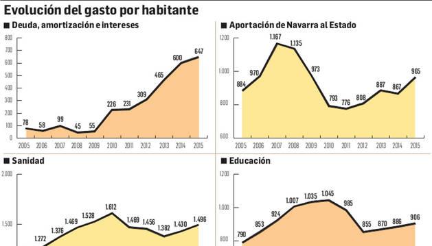 El gasto de la deuda ha pasado de suponer 55 euros por navarro en 2009, a 647 euros ahora