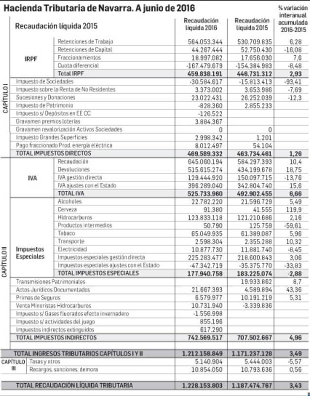 Documento de la Hacienda Tributaria Navarra, a junio de 2016.