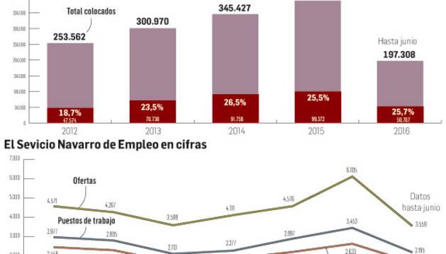 El Servicio Navarro de Empleo gestionó el año pasado casi 100.000 contratos