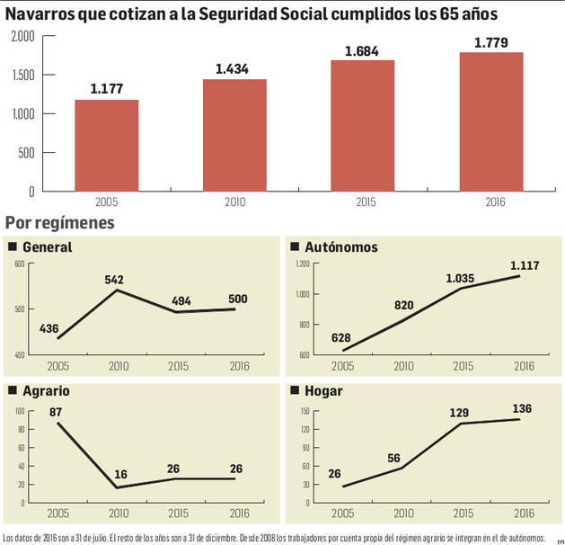 Navarros que cotizan a la Seguridad Social cumplidos los 65 años.
