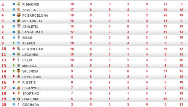 Clasificación de Primera división al término de la jornada 8.