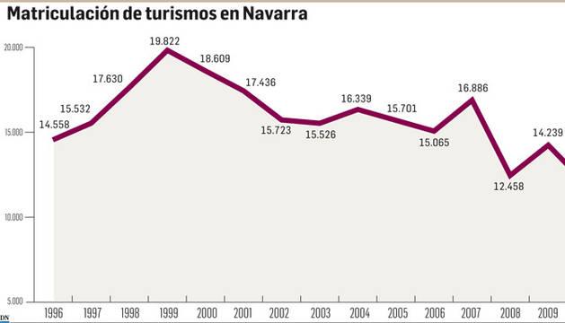 Gráfico de las matriculaciones de turismos en Navarra