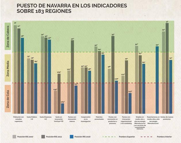 gráfico de la situación de la innovación en Navarra respecto en los indicadores del RIS