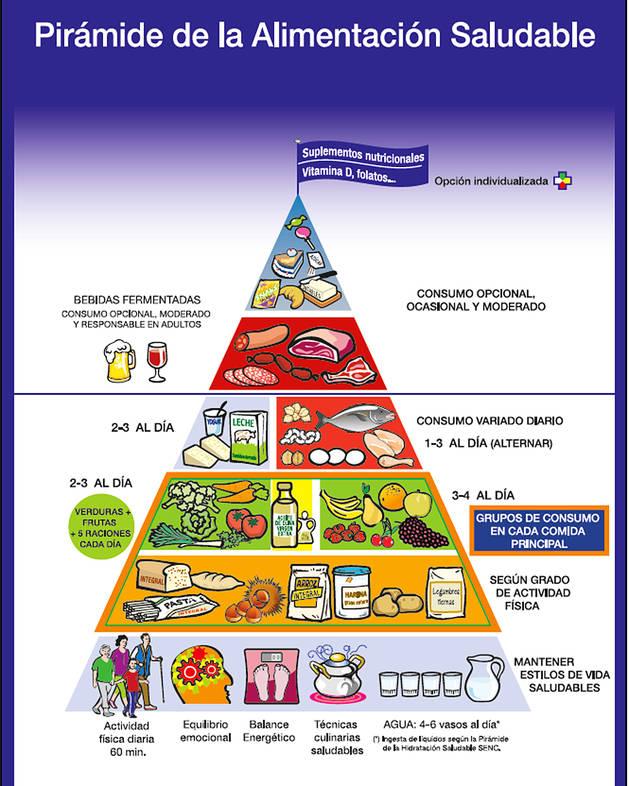 Nueva pir mide de la alimentaci n saludable avalada por la senc noticias de vida sana en - Piramide de la alimentacion saludable ...